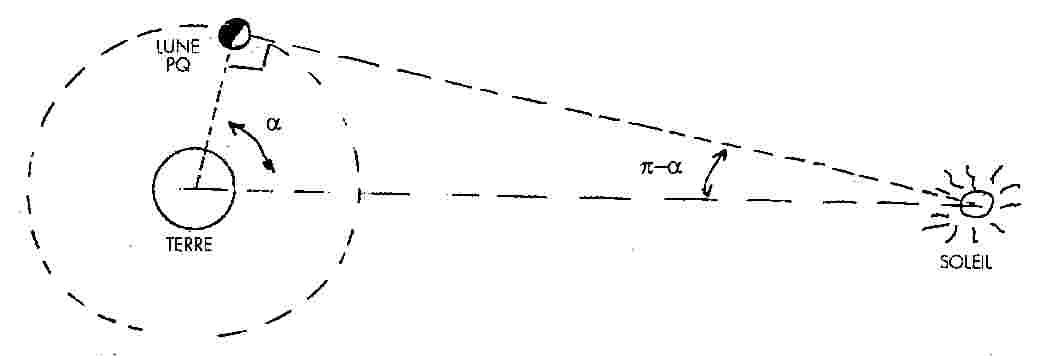 calculer la distance terre lune