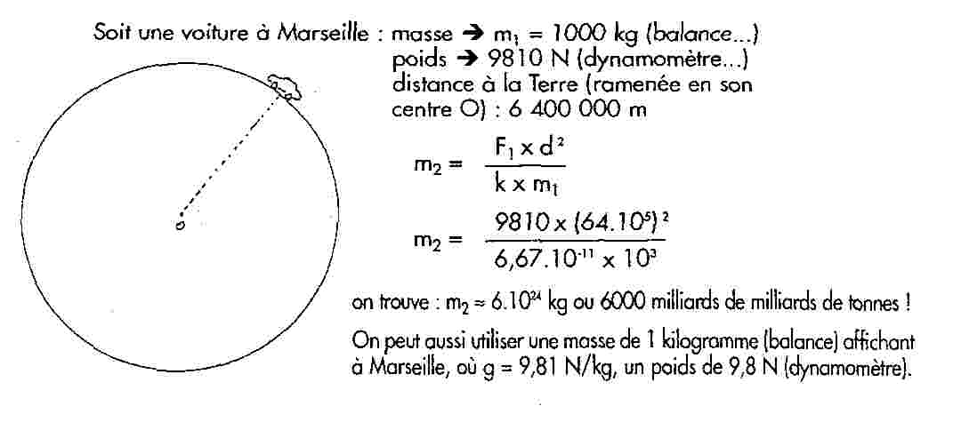 loi gravitation universelle